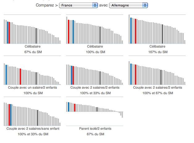 wordpress-google-bmoreau09-rapport-OCDE-2014-salaires-images